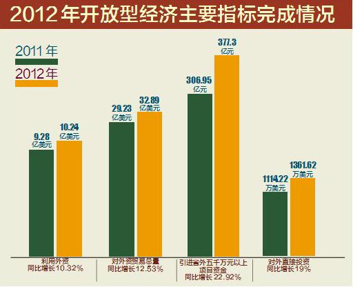 经济总量和经济增长_全国经济总量增长图片
